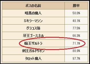 %e3%82%b6%e3%83%ab%e3%83%88%e3%83%a9%e3%80%80%e5%8b%9d%e7%8e%87